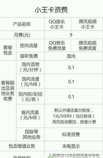 腾讯视频小王卡怎么收费?腾讯小王卡资费价格详情介绍[图]