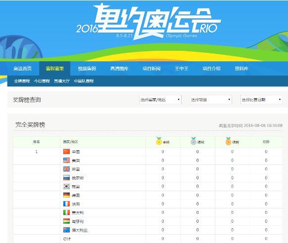 2016里约奥运会金牌榜在哪儿看?里约奥运会金牌榜详情介绍[图]