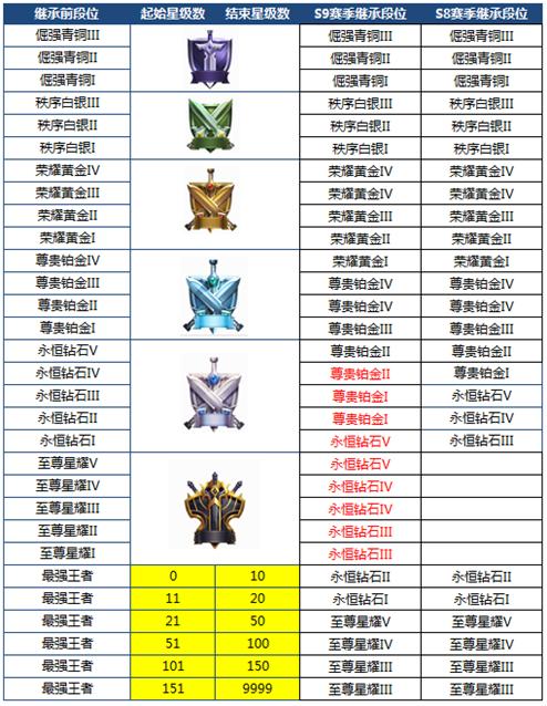 王者荣耀S9段位继承表 S9段位重置表[图]