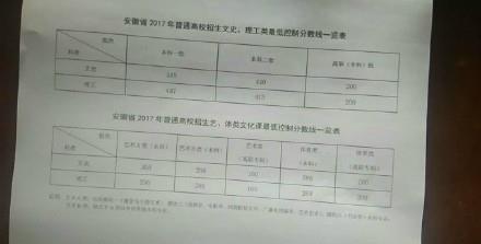 2017年安徽高考分数线多少?2017安徽高考状元是谁[多图]