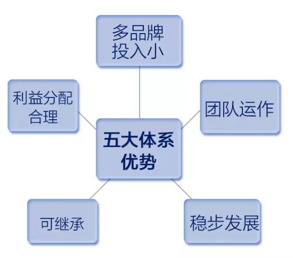 百e云创分销制度是怎么样的?百e云创分销制度介绍[图]