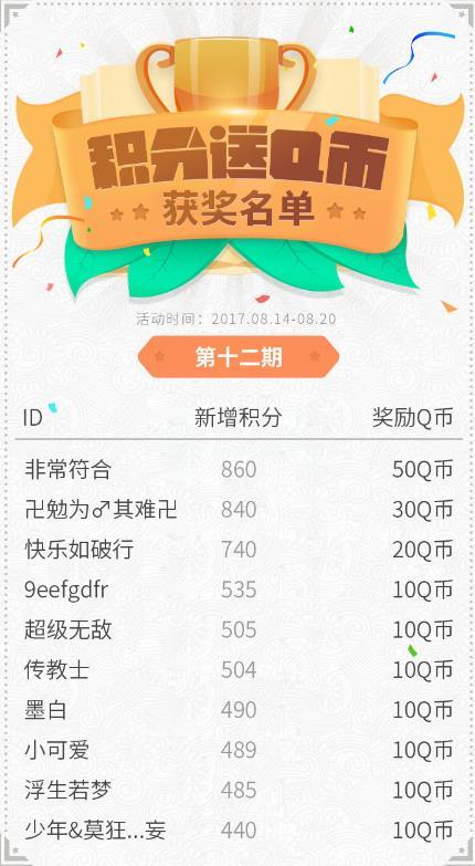 网侠手游宝积分领Q币活动第12期获奖名单[图]