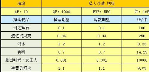fgo wiki fgo国服 fgo传承结晶 网侠手机游戏站
