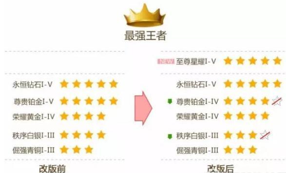 王者荣耀s9段位继承表一览 s9段位段位继承规则[多图]