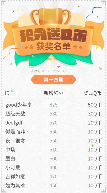 网侠手游宝积分领Q币第14期获奖名单[图]