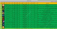 云顶之弈S2低费英雄排名 9.22最强低费棋子大全图片2
